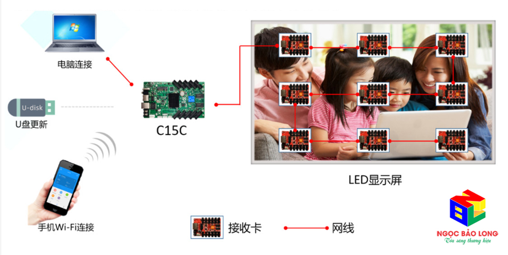 Phương pháp điều khiển Card qua Wifi