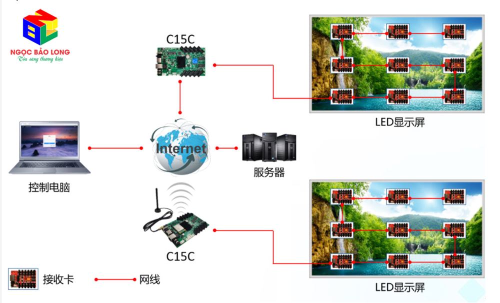 Điều khiển Mạch HD C15C từ xa