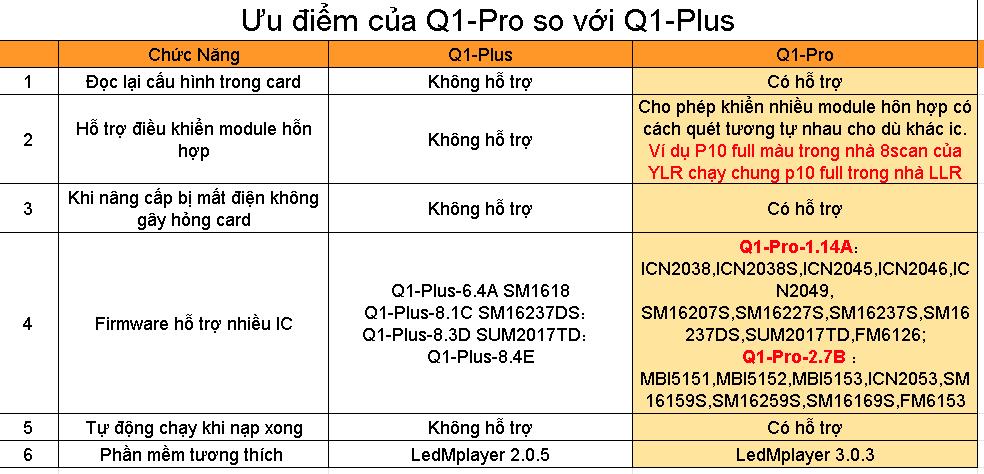 So sánh Card Q1 Pro và Q1 Plus