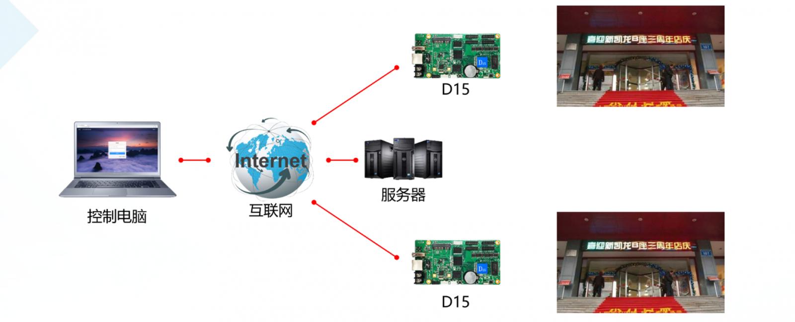Điều khiển màn hình LED qua internet