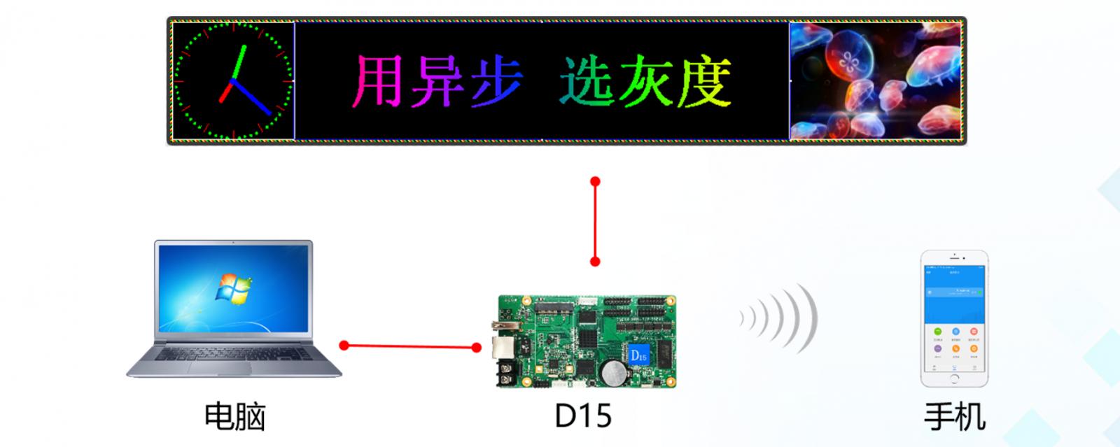 Điều khiển Mạch HD D15 qua Wifi